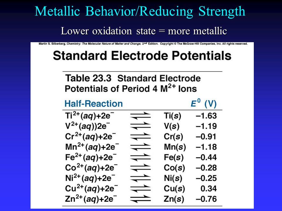 Metallic Behavior/Reducing Strength
