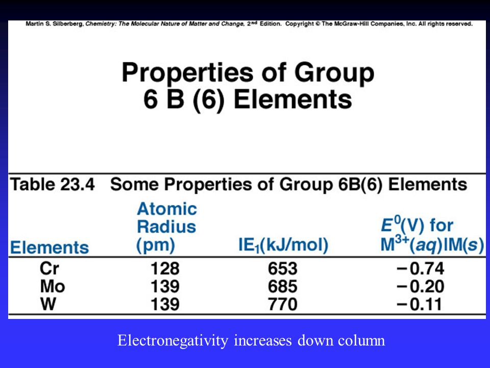 Electronegativity increases down column