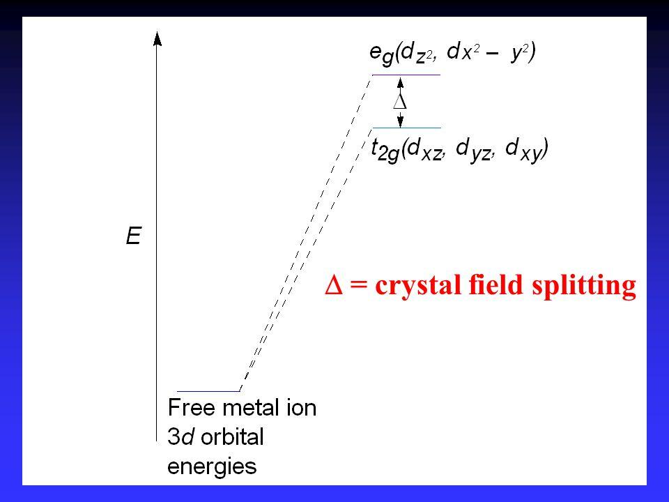 D = crystal field splitting