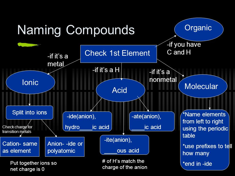 Naming Compounds Organic Check 1st Element Ionic Molecular Acid