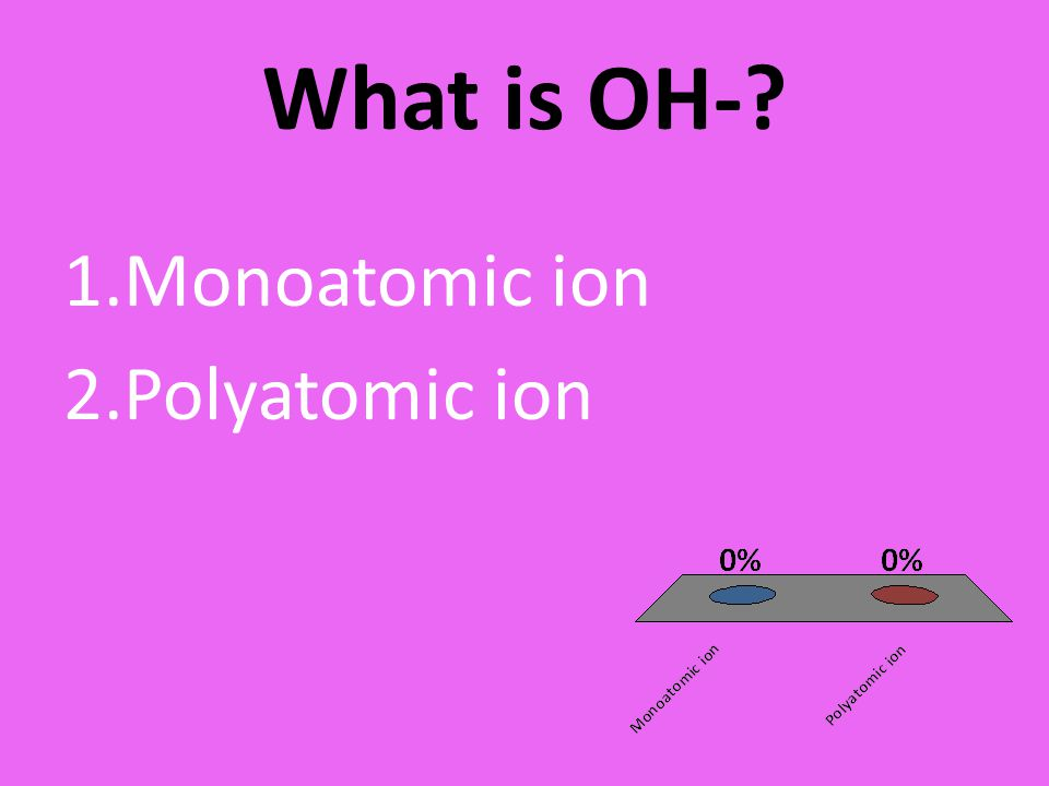 What is OH- Monoatomic ion Polyatomic ion