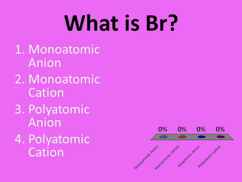 What is Br Monoatomic Anion Monoatomic Cation Polyatomic Anion