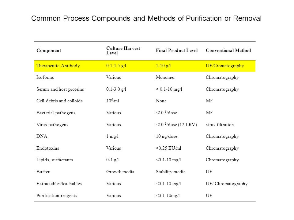 Common Process Compounds and Methods of Purification or Removal