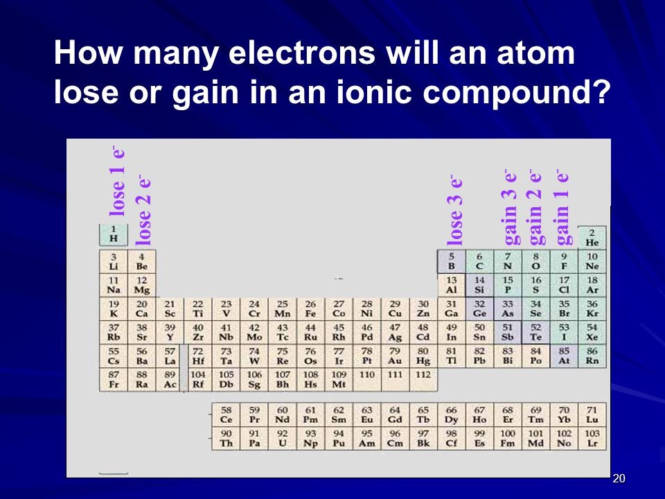 How many electrons will an atom lose or gain in an ionic compound