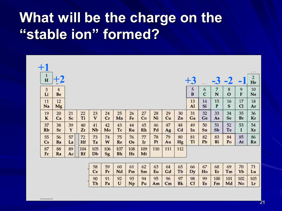 What will be the charge on the stable ion formed