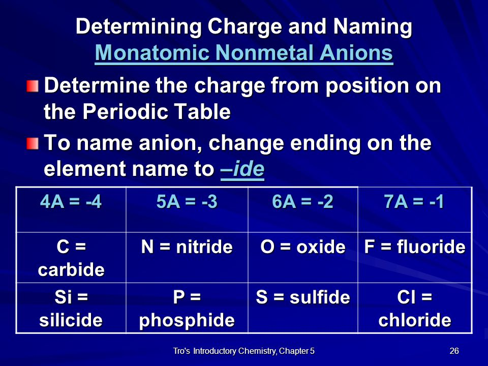 Determining Charge and Naming Monatomic Nonmetal Anions