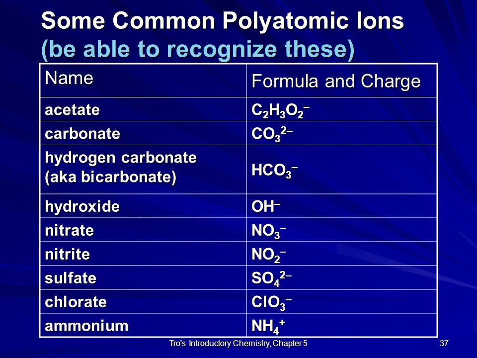 Some Common Polyatomic Ions (be able to recognize these)