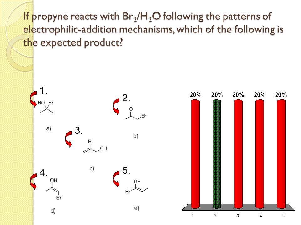 If propyne reacts with Br2/H2O following the patterns of electrophilic-addition mechanisms, which of the following is the expected product