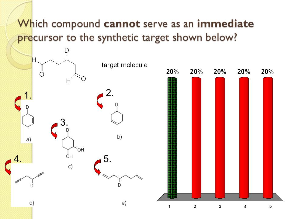 Which compound cannot serve as an immediate precursor to the synthetic target shown below