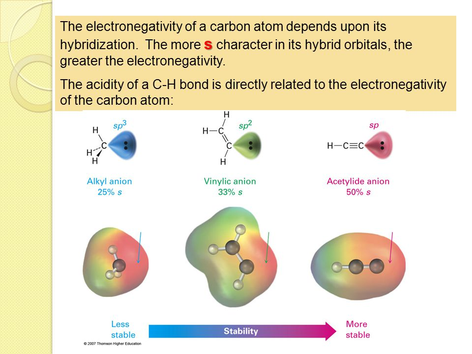 The electronegativity of a carbon atom depends upon its hybridization