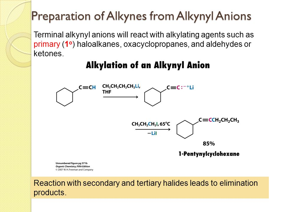 Preparation of Alkynes from Alkynyl Anions