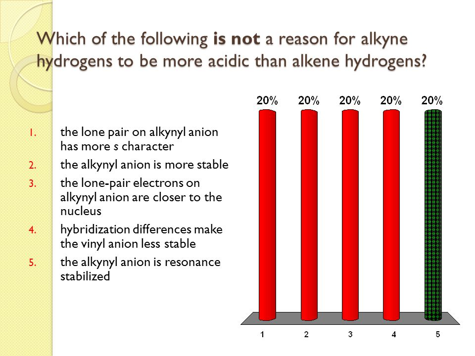 Which of the following is not a reason for alkyne hydrogens to be more acidic than alkene hydrogens