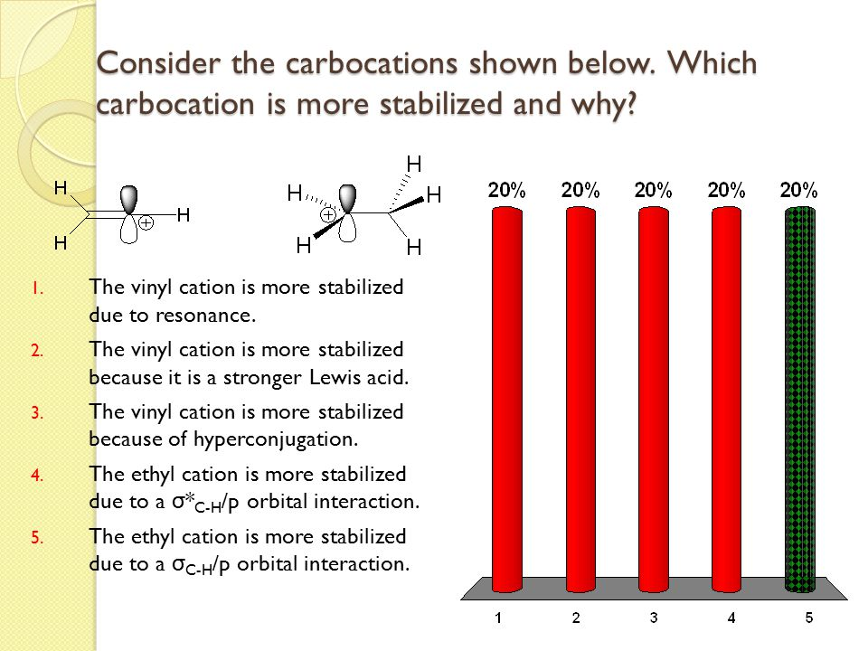 Consider the carbocations shown below