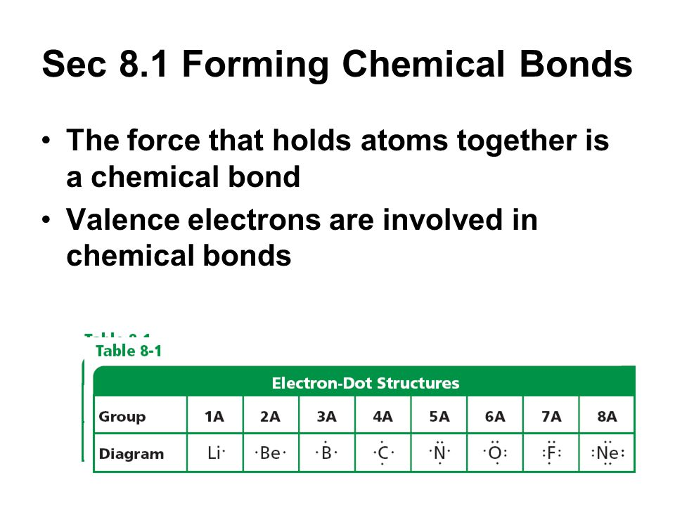 Sec 8.1 Forming Chemical Bonds