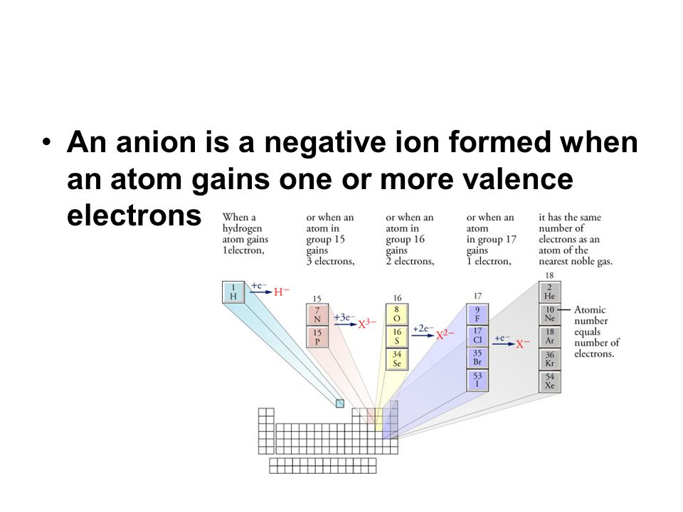 An anion is a negative ion formed when an atom gains one or more valence electrons
