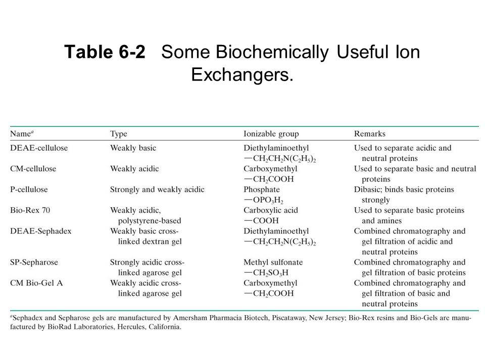 Table 6-2 Some Biochemically Useful Ion Exchangers.