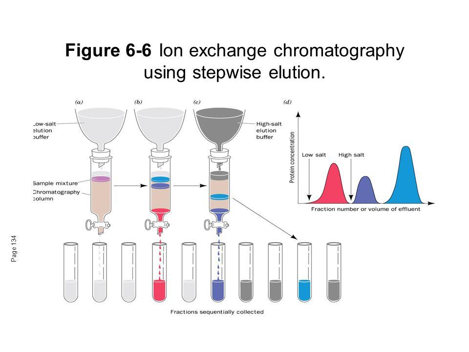 Figure 6-6 Ion exchange chromatography using stepwise elution.