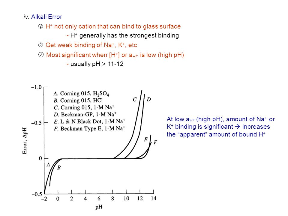 iv. Alkali Error ' H+ not only cation that can bind to glass surface. - H+ generally has the strongest binding.