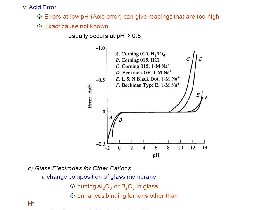 v. Acid Error ' Errors at low pH (Acid error) can give readings that are too high. ' Exact cause not known.