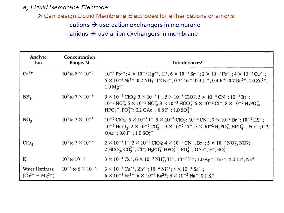 e) Liquid Membrane Electrode