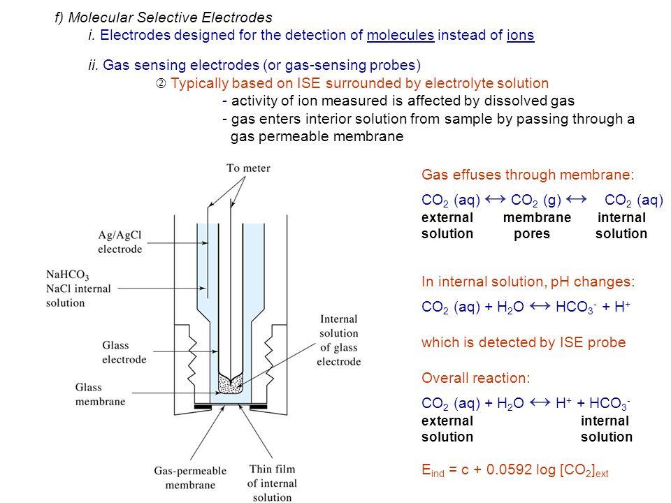 f) Molecular Selective Electrodes