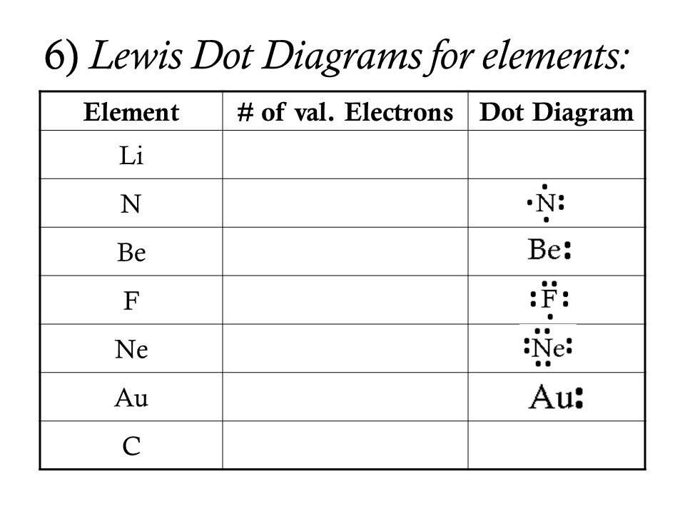 6) Lewis Dot Diagrams for elements: