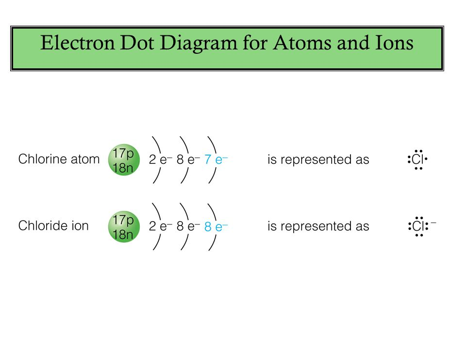 Electron Dot Diagram for Atoms and Ions
