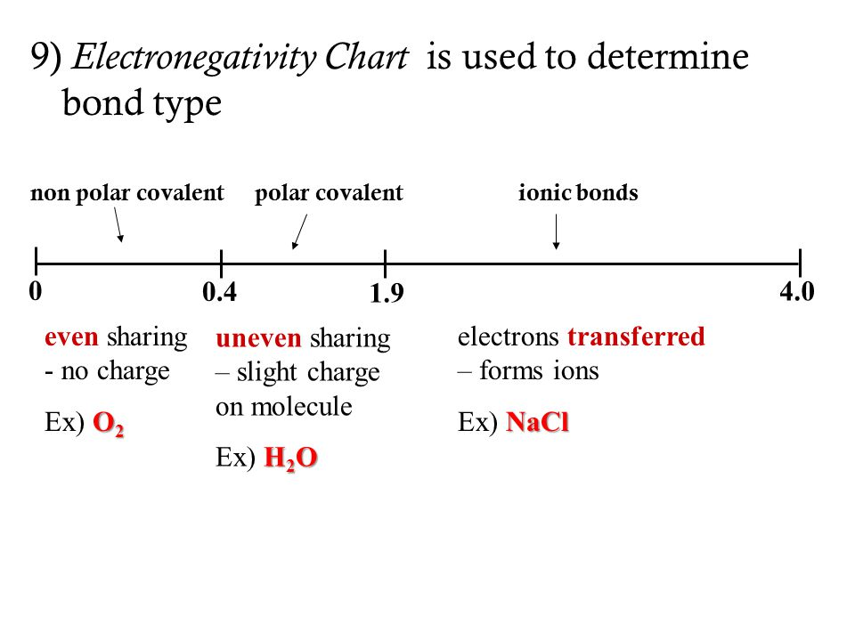 9) Electronegativity Chart is used to determine bond type