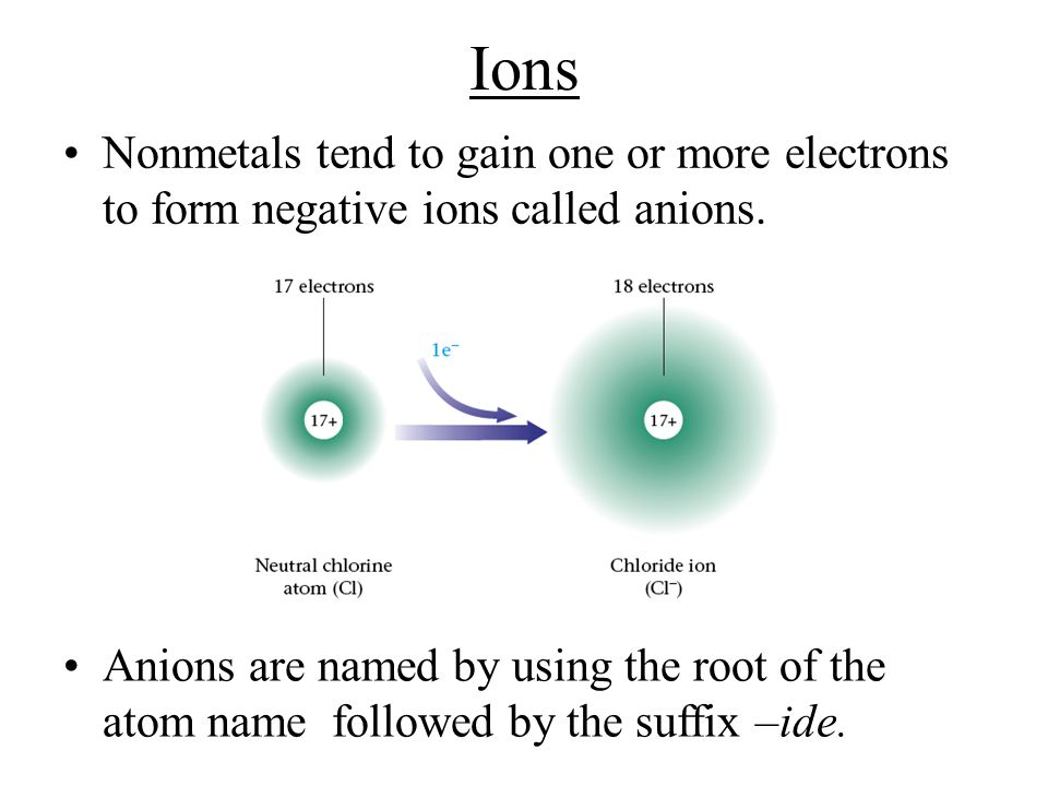 Ions Nonmetals tend to gain one or more electrons to form negative ions called anions.