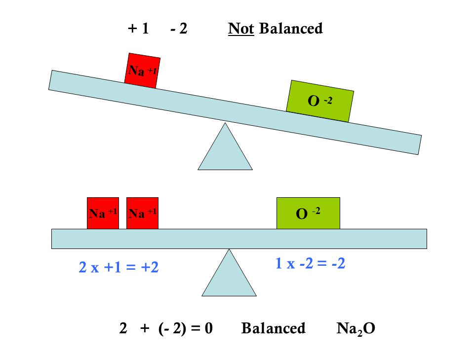 + 1 - 2 Not Balanced O -2 O -2 1 x -2 = -2 2 x +1 = +2