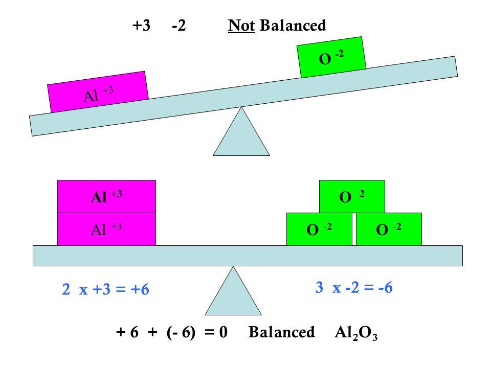 +3 -2 Not Balanced O -2. Al +3. Al +3. O -2. Al +3. O -2. O -2. 2 x +3 = +6. 3 x -2 = -6.