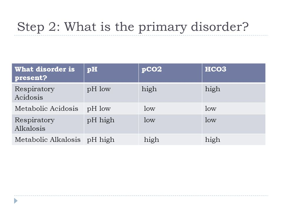 Step 2: What is the primary disorder