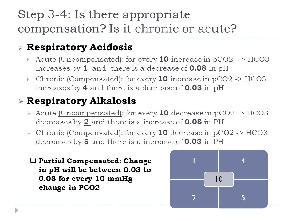 Step 3-4: Is there appropriate compensation Is it chronic or acute