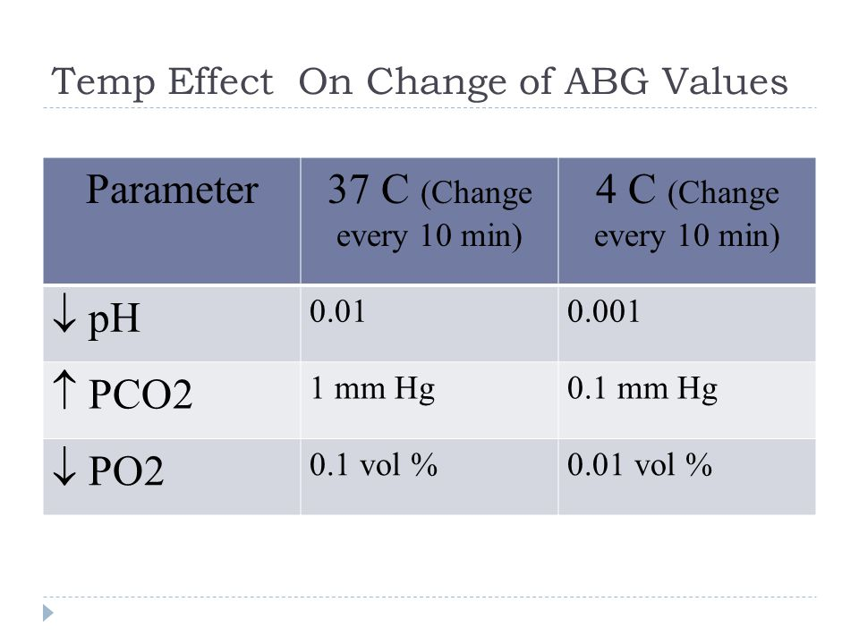 Temp Effect On Change of ABG Values