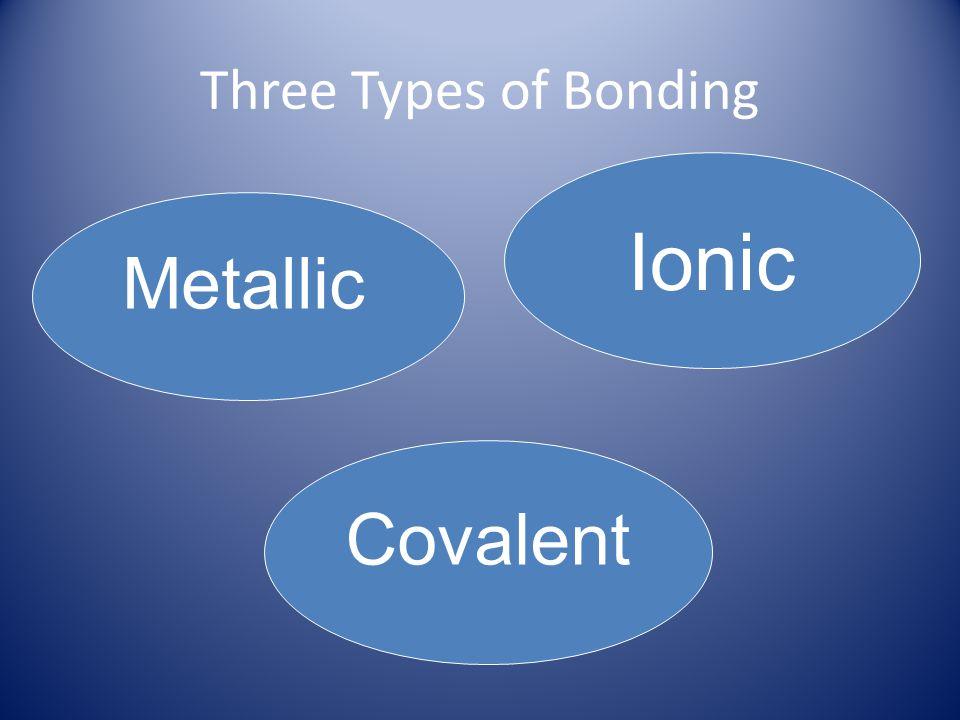 Three Types of Bonding Ionic Metallic Covalent