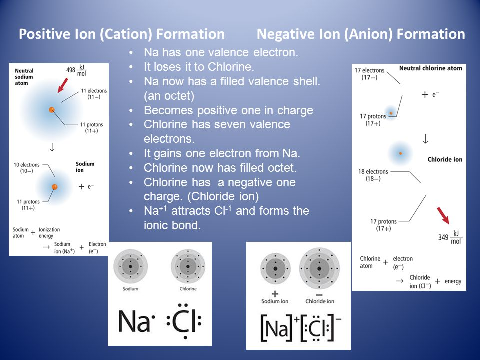 Positive Ion (Cation) Formation Negative Ion (Anion) Formation