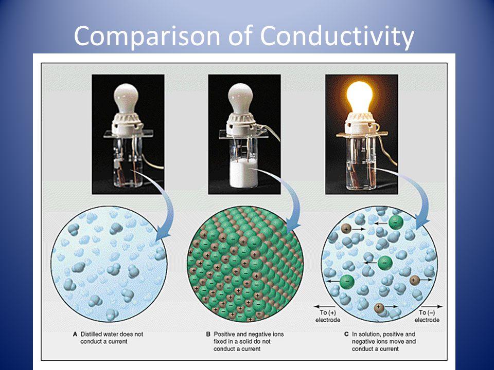 Comparison of Conductivity