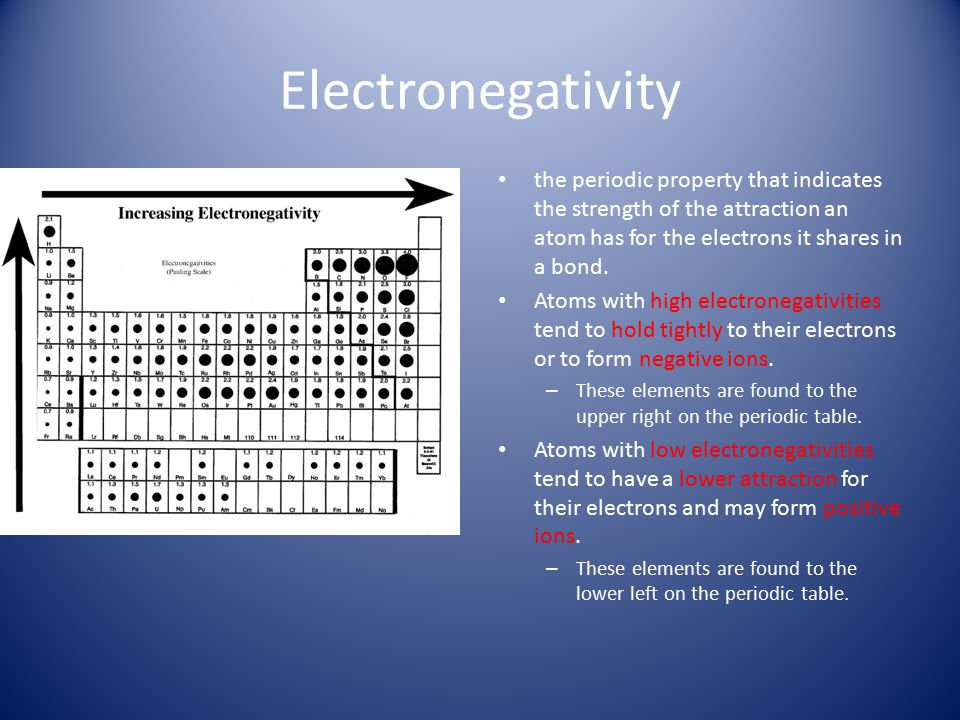 Electronegativity the periodic property that indicates the strength of the attraction an atom has for the electrons it shares in a bond.