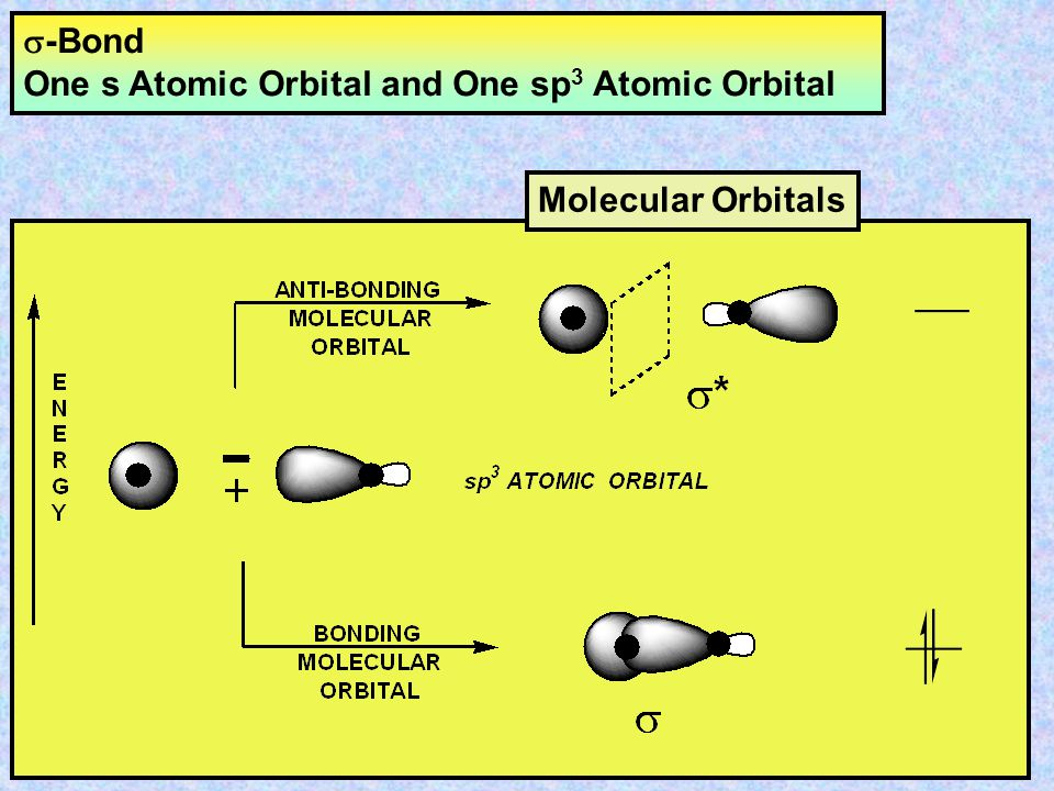 s-Bond One s Atomic Orbital and One sp3 Atomic Orbital Molecular Orbitals