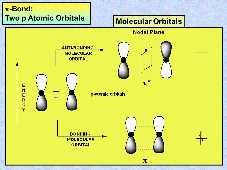 p-Bond: Two p Atomic Orbitals Molecular Orbitals