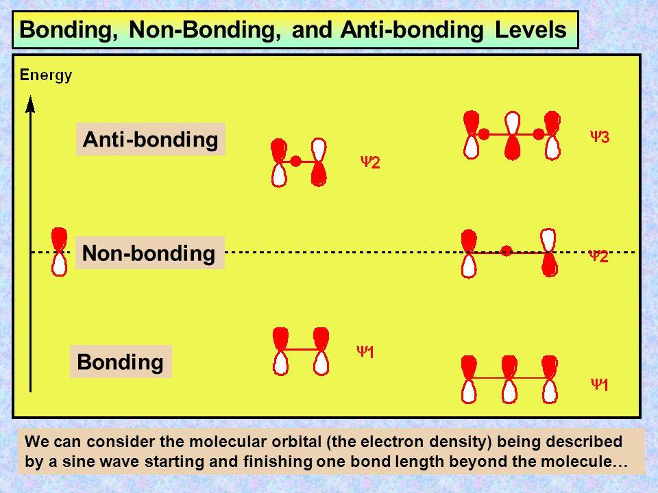 Bonding, Non-Bonding, and Anti-bonding Levels