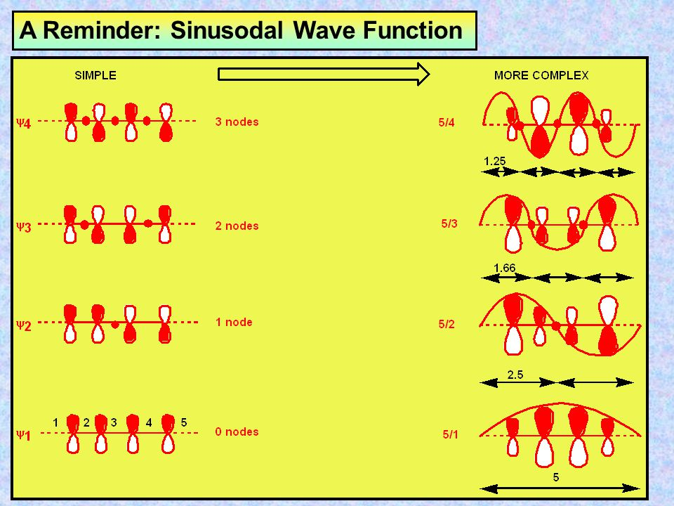 A Reminder: Sinusodal Wave Function
