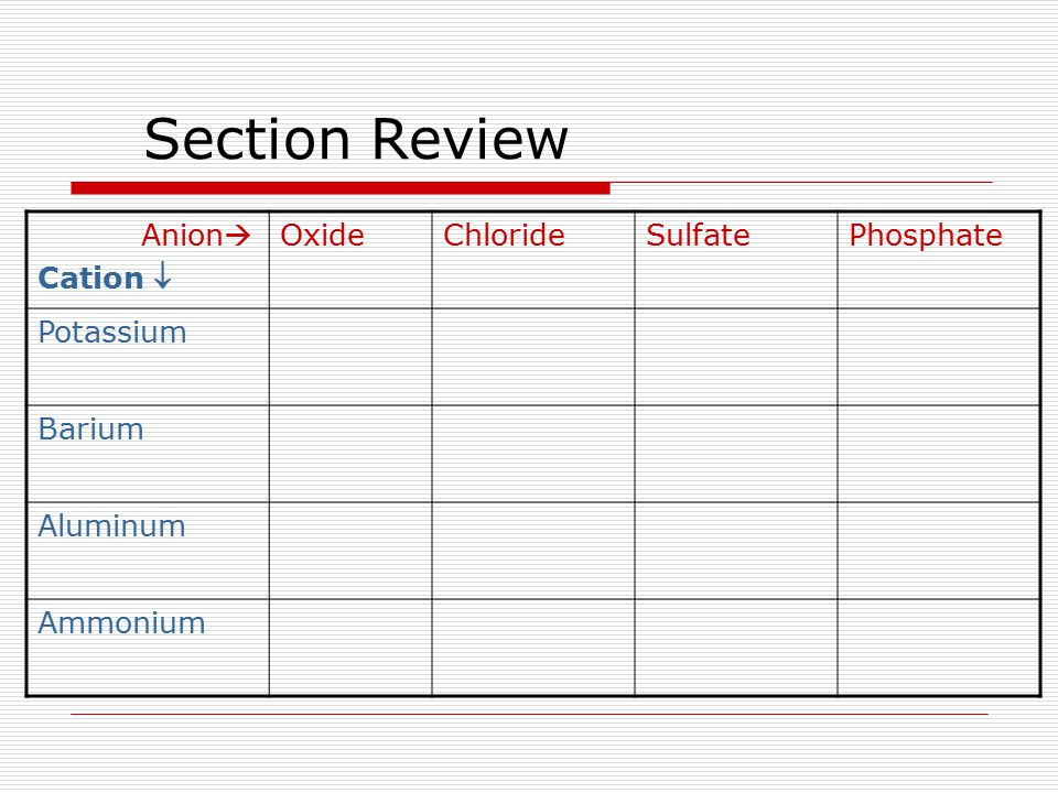 Section Review Anion Cation  Oxide Chloride Sulfate Phosphate