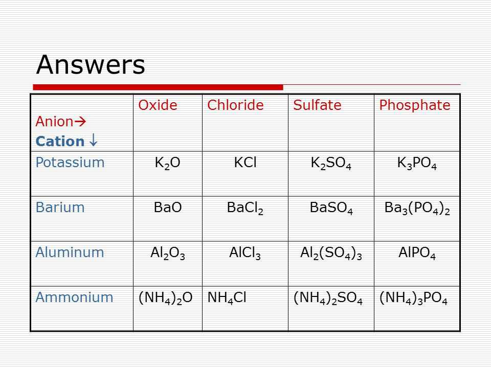 Answers Anion Cation  Oxide Chloride Sulfate Phosphate Potassium K2O