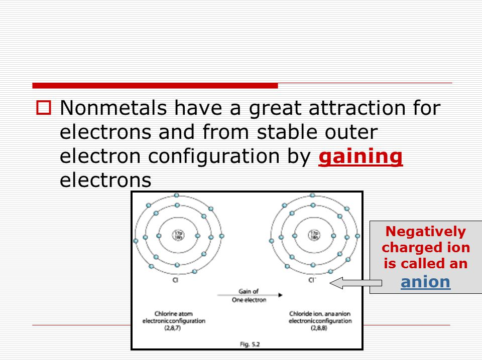 Negatively charged ion is called an anion