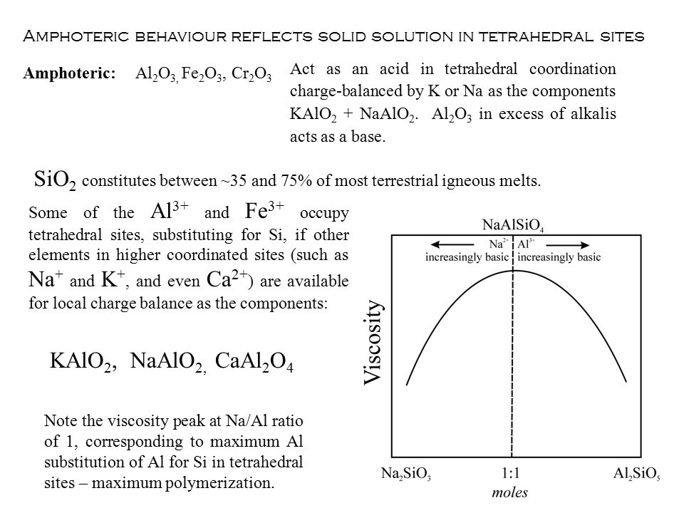Amphoteric behaviour reflects solid solution in tetrahedral sites