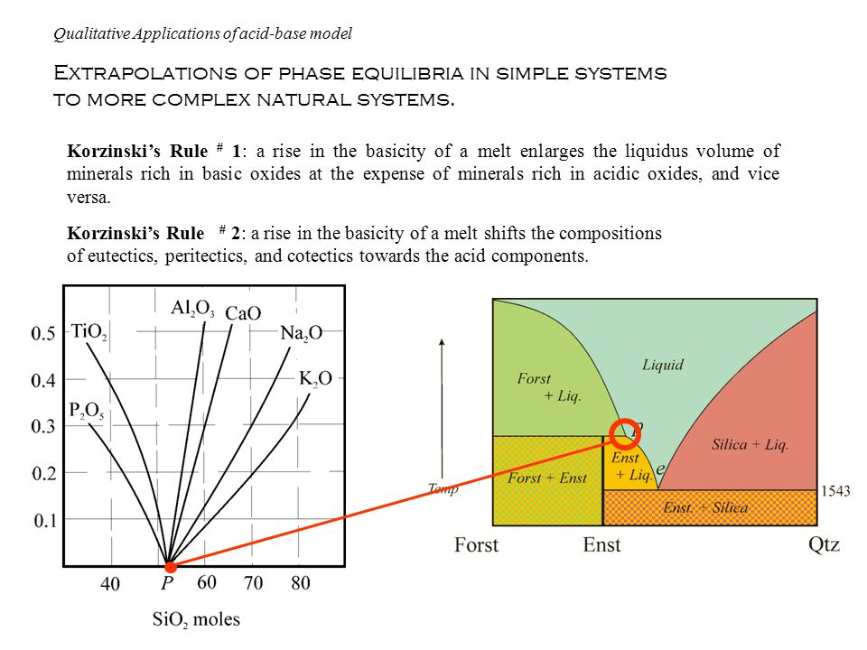 Extrapolations of phase equilibria in simple systems