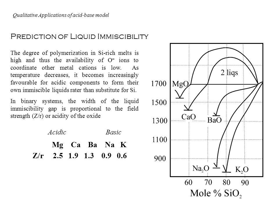 Prediction of Liquid Immiscibility