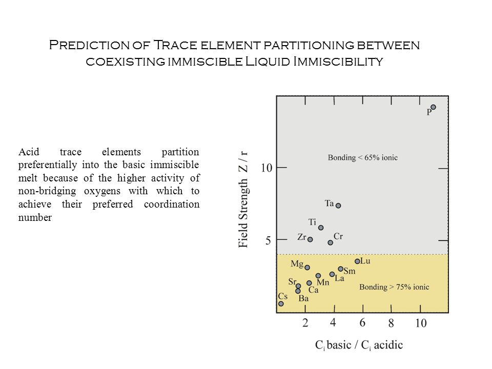Prediction of Trace element partitioning between coexisting immiscible Liquid Immiscibility