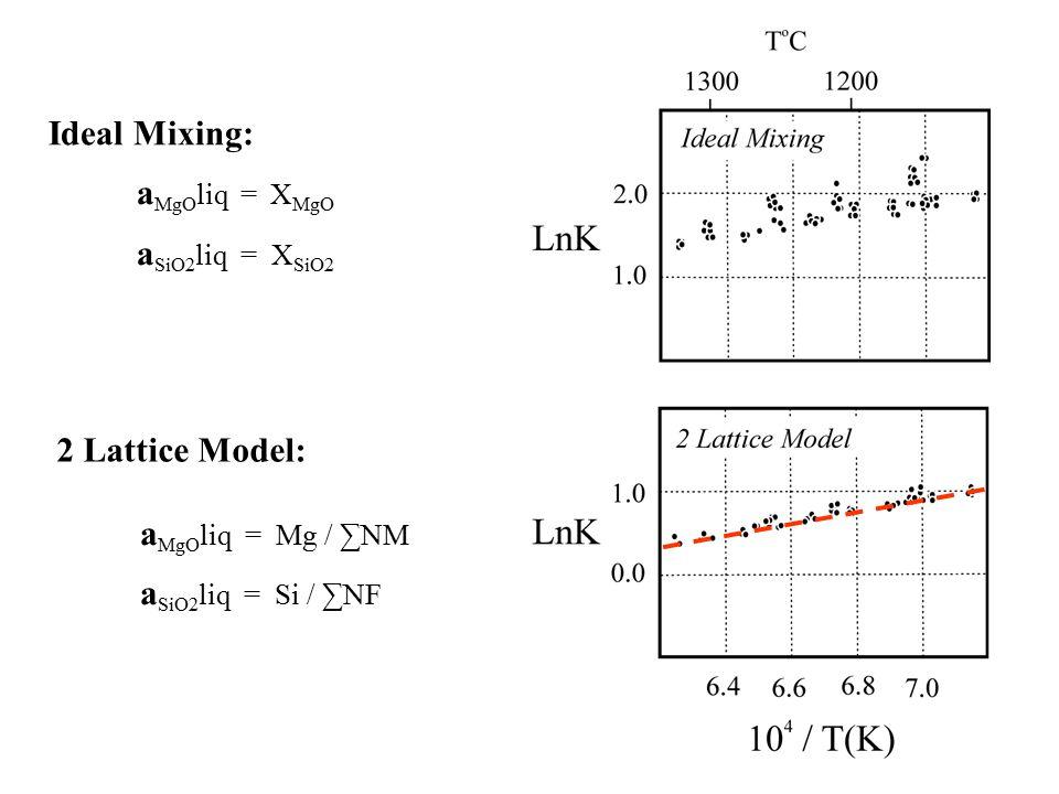 Ideal Mixing: 2 Lattice Model: aMgOliq = Mg / ∑NM aSiO2liq = Si / ∑NF